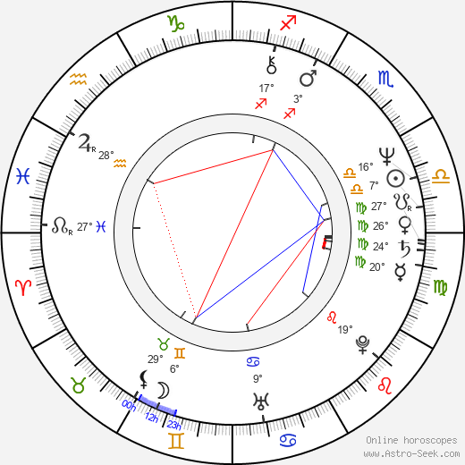 Elia Cmiral birth chart, biography, wikipedia 2017, 2018