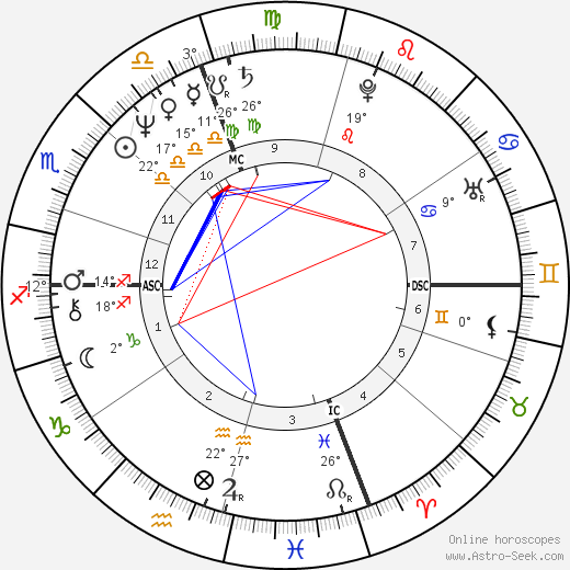 Elinor Lipman birth chart, biography, wikipedia 2018, 2019