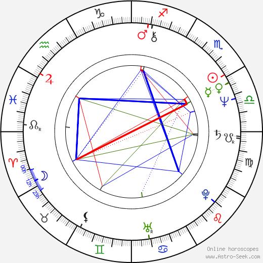 Georg Brintrup birth chart, Georg Brintrup astro natal horoscope, astrology