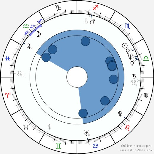 George Fenton wikipedia, horoscope, astrology, instagram