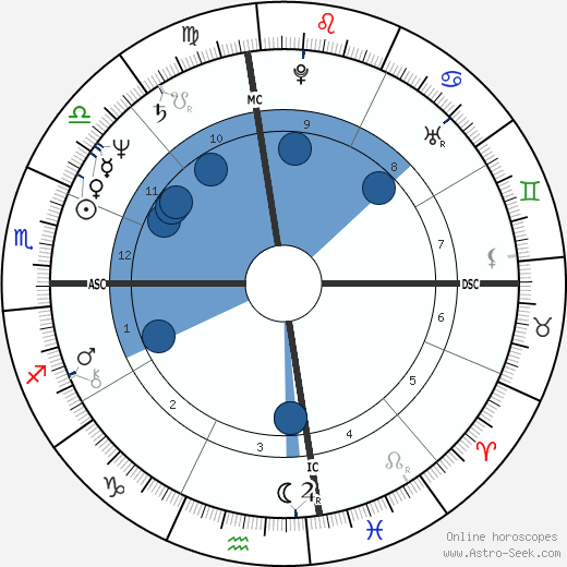 Isaac Curtis wikipedia, horoscope, astrology, instagram