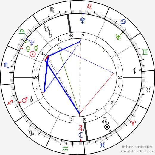 Isaac Curtis tema natale, oroscopo, Isaac Curtis oroscopi gratuiti, astrologia