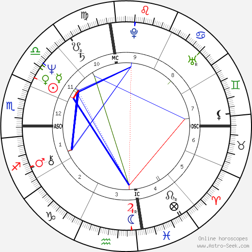 Isaac Curtis день рождения гороскоп, Isaac Curtis Натальная карта онлайн