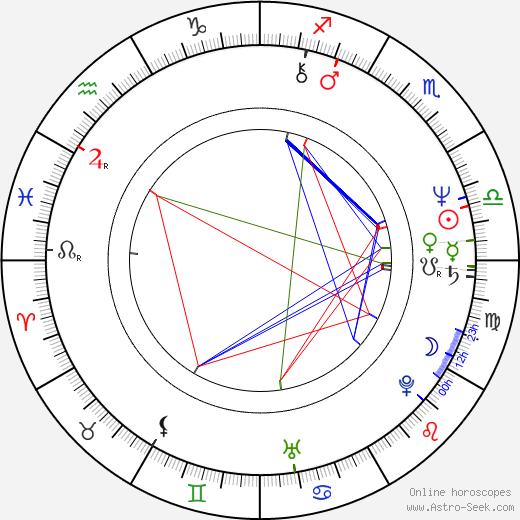 Ivo Hejcman tema natale, oroscopo, Ivo Hejcman oroscopi gratuiti, astrologia