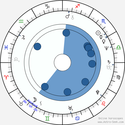James L. Conway wikipedia, horoscope, astrology, instagram