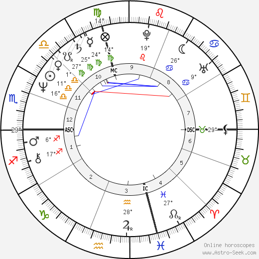 Jeff Conaway birth chart, biography, wikipedia 2019, 2020