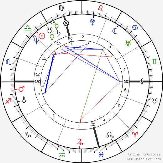Jeff Conaway astro natal birth chart, Jeff Conaway horoscope, astrology