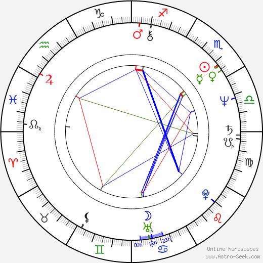 John Candy astro natal birth chart, John Candy horoscope, astrology