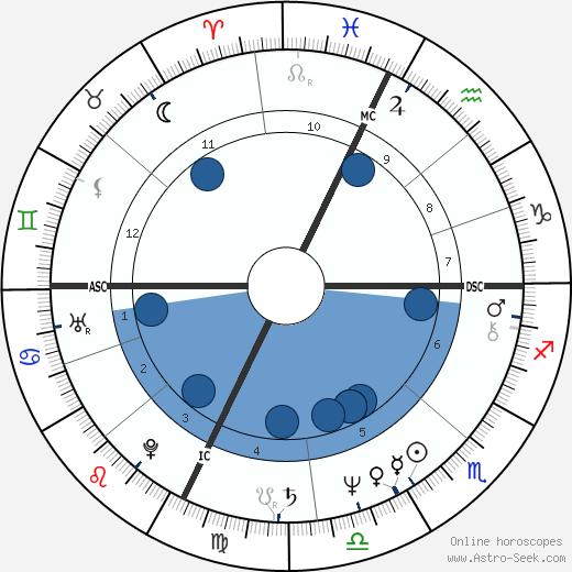 John Matuszak wikipedia, horoscope, astrology, instagram