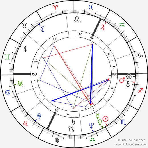 John Matuszak astro natal birth chart, John Matuszak horoscope, astrology