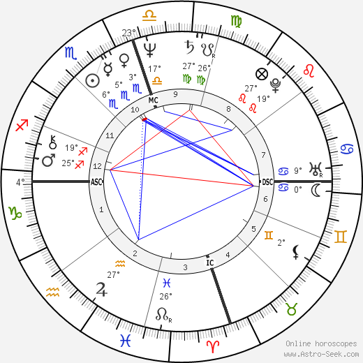 Kimball Austin Gage birth chart, biography, wikipedia 2018, 2019