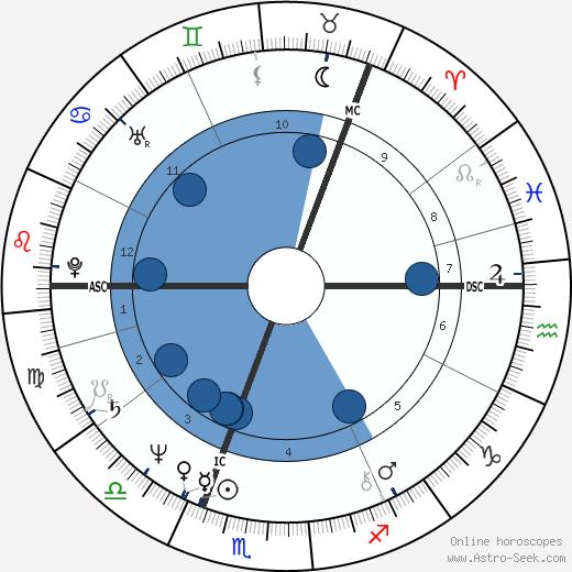 Kirsi 'Kiti' Neuvonen wikipedia, horoscope, astrology, instagram