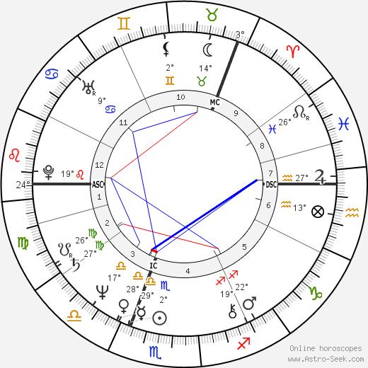 Kirsi 'Kiti' Neuvonen birth chart, biography, wikipedia 2020, 2021