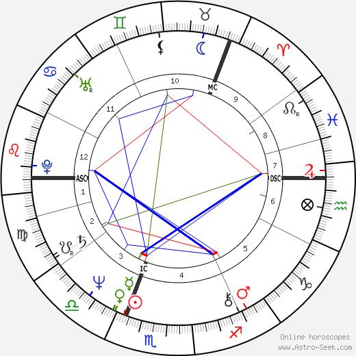 Kirsi 'Kiti' Neuvonen birth chart, Kirsi 'Kiti' Neuvonen astro natal horoscope, astrology