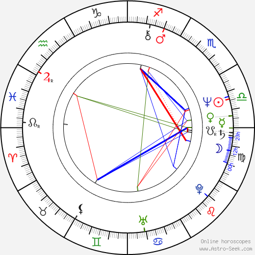 Krzysztof Stroiński birth chart, Krzysztof Stroiński astro natal horoscope, astrology