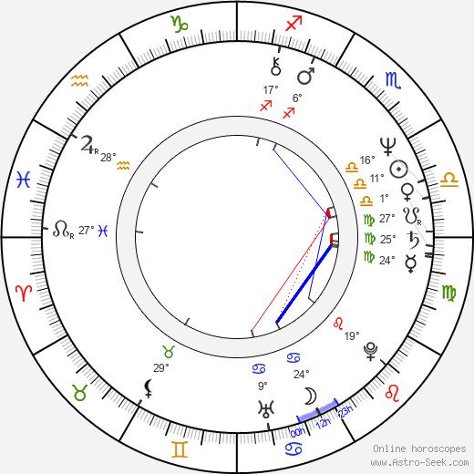 Laura Gemser birth chart, biography, wikipedia 2020, 2021