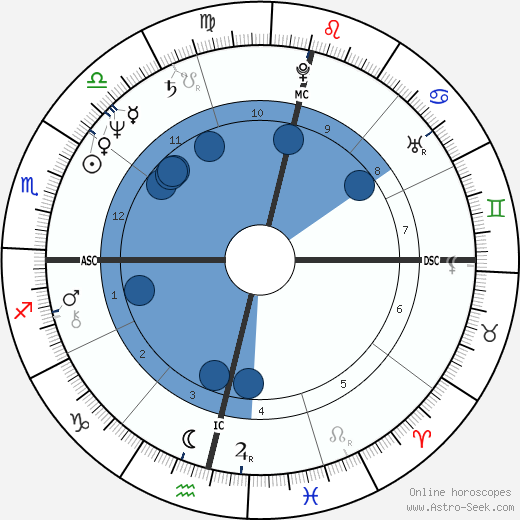 Márcia Tabone wikipedia, horoscope, astrology, instagram