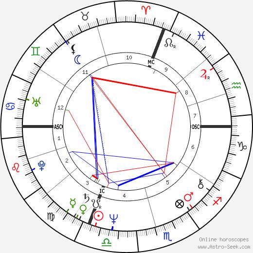 Марко Туллио Джордана Marco Tullio Giordana день рождения гороскоп, Marco Tullio Giordana Натальная карта онлайн