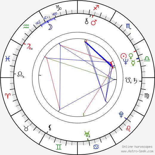Marek Kondrat birth chart, Marek Kondrat astro natal horoscope, astrology