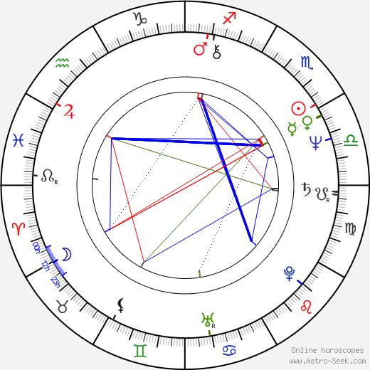 Mark L. Taylor день рождения гороскоп, Mark L. Taylor Натальная карта онлайн