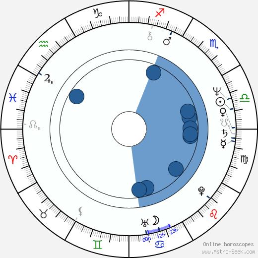 Meg Bennett wikipedia, horoscope, astrology, instagram