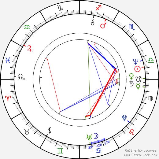 Meg Bennett birth chart, Meg Bennett astro natal horoscope, astrology