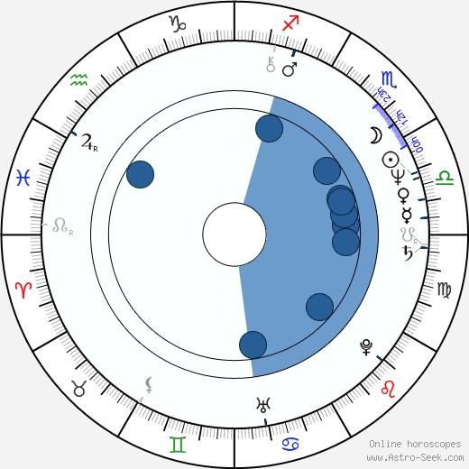 Michael Bofshever wikipedia, horoscope, astrology, instagram