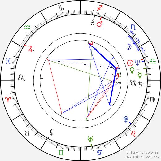 Michael Bofshever birth chart, Michael Bofshever astro natal horoscope, astrology