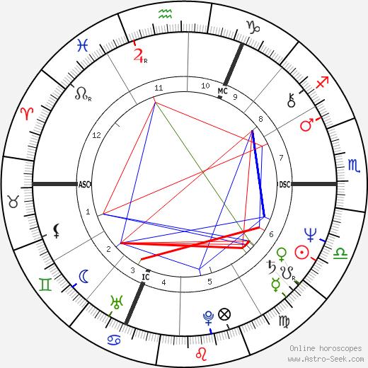 Майк Резерфорд Mike Rutherford день рождения гороскоп, Mike Rutherford Натальная карта онлайн