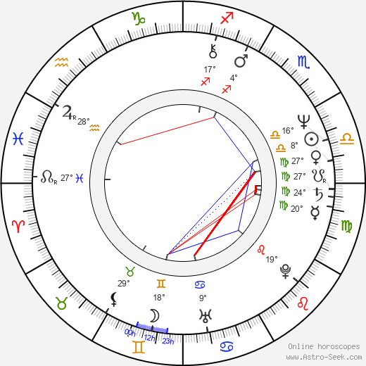 Miklós Szurdi birth chart, biography, wikipedia 2019, 2020