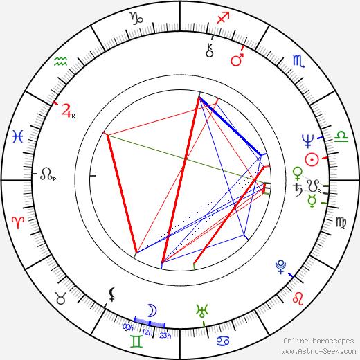 Miklós Szurdi birth chart, Miklós Szurdi astro natal horoscope, astrology