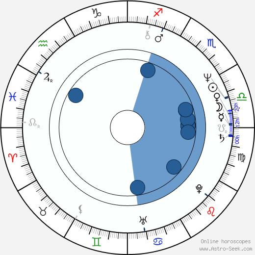 Peter Jan Rens wikipedia, horoscope, astrology, instagram