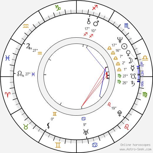 Peter Jan Rens birth chart, biography, wikipedia 2019, 2020