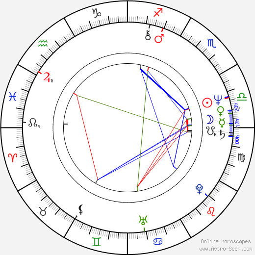 Peter Jan Rens birth chart, Peter Jan Rens astro natal horoscope, astrology