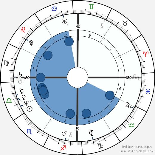 Philippe Barbarin wikipedia, horoscope, astrology, instagram