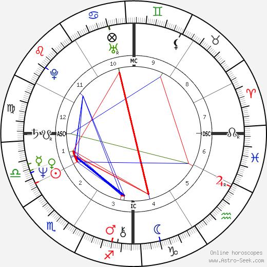 Philippe Barbarin tema natale, oroscopo, Philippe Barbarin oroscopi gratuiti, astrologia