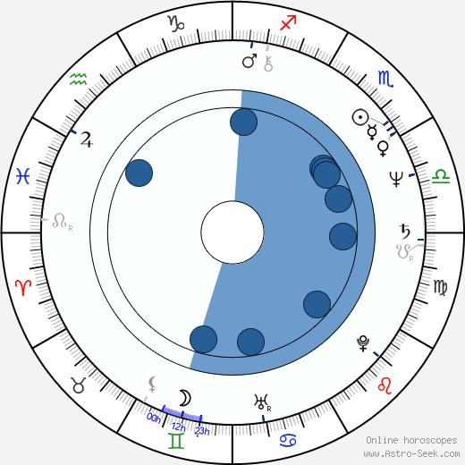 Raffaele Lombardo wikipedia, horoscope, astrology, instagram