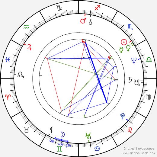 Raffaele Lombardo birth chart, Raffaele Lombardo astro natal horoscope, astrology
