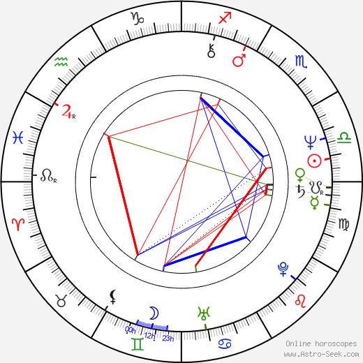 Ralph Schicha astro natal birth chart, Ralph Schicha horoscope, astrology