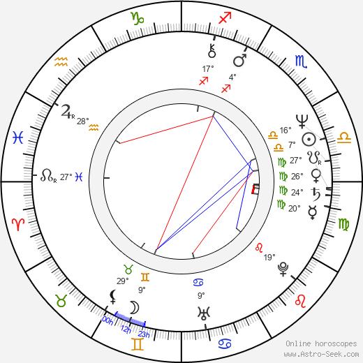 Randy Quaid birth chart, biography, wikipedia 2017, 2018