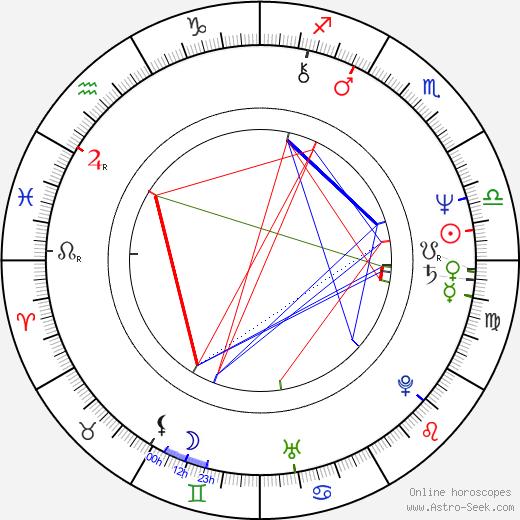 Randy Quaid astro natal birth chart, Randy Quaid horoscope, astrology