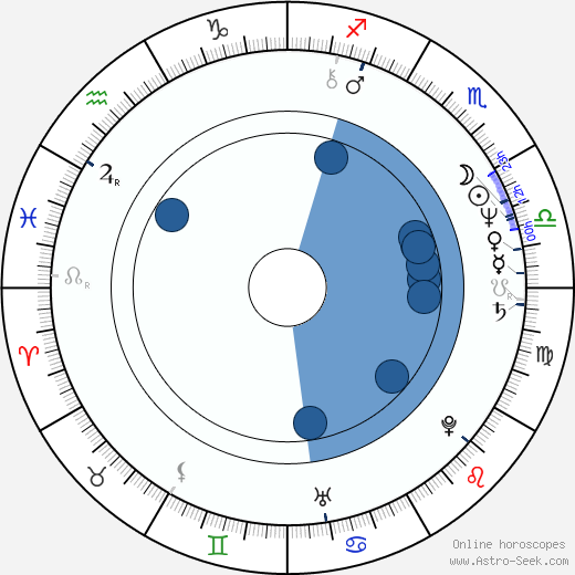 Rene Bond wikipedia, horoscope, astrology, instagram