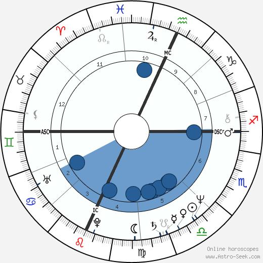 Robert Kool Bell wikipedia, horoscope, astrology, instagram