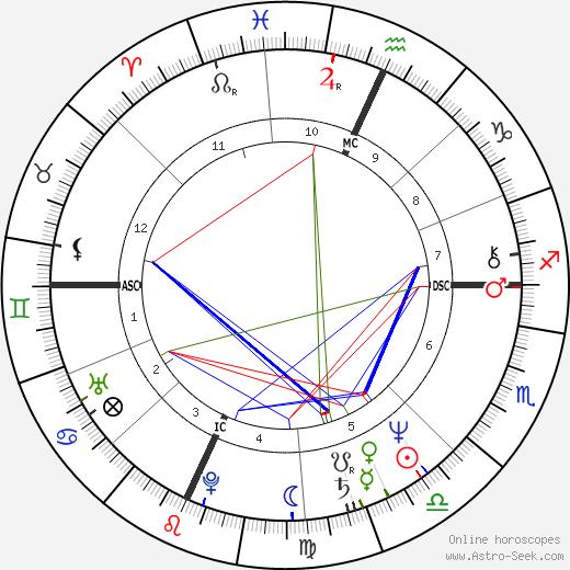 Robert Kool Bell день рождения гороскоп, Robert Kool Bell Натальная карта онлайн