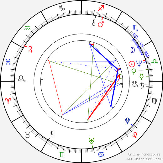 Robin Askwith astro natal birth chart, Robin Askwith horoscope, astrology
