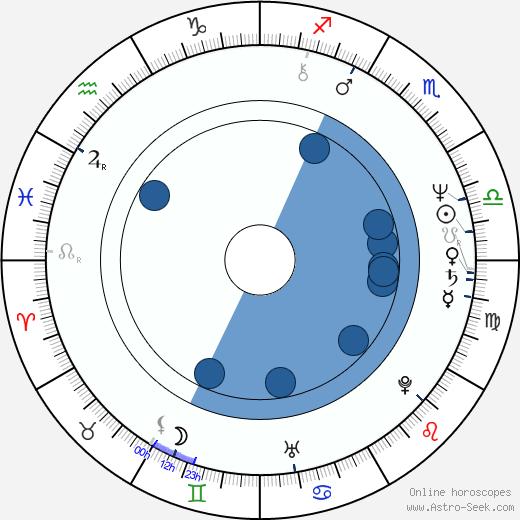 Sidney Kean wikipedia, horoscope, astrology, instagram