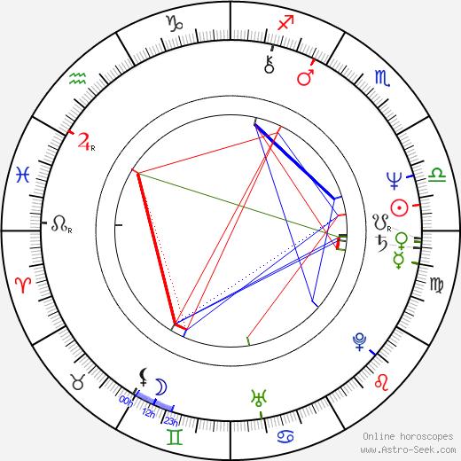 Sidney Kean birth chart, Sidney Kean astro natal horoscope, astrology