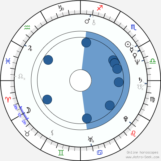 Soledad St. Hilaire wikipedia, horoscope, astrology, instagram