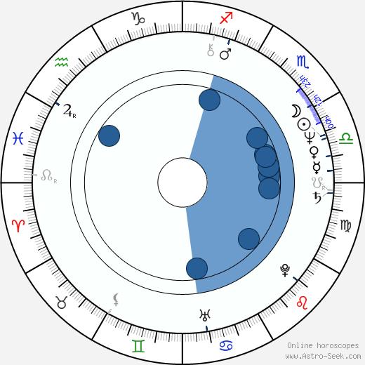 Stefano Patrizi wikipedia, horoscope, astrology, instagram