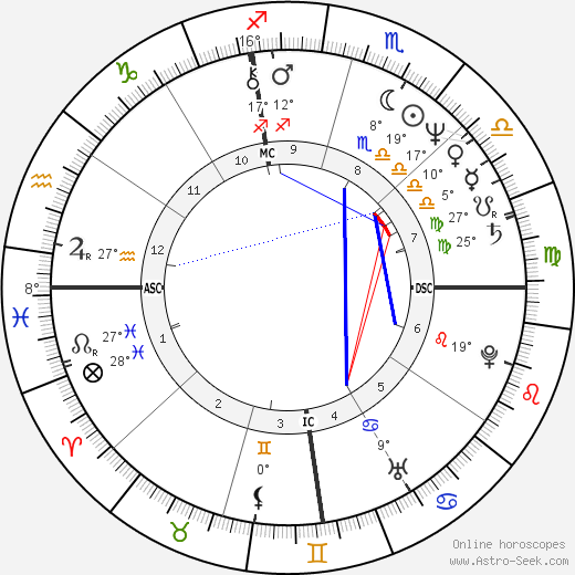 Susan Anton birth chart, biography, wikipedia 2019, 2020